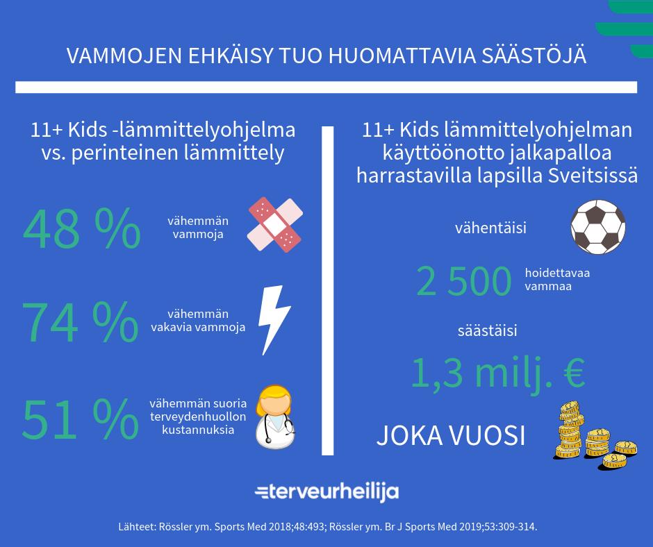 Infograafi: Vammojen ehkäisy tuo huomattavia säästöjä. 11+ Kids lämmittelyohjelman käyttöönotto jalkapalloa harrastavilla lapsilla Sveitsissä vähentäisi 2500 hoidettavaa vammaa ja säästäisi 1,3 miljoonaa euroa joka vuosi.