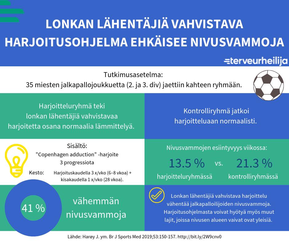 Infograafi: Lonkan lähentäjiä vahvistava harjoitusohjelmaa vähensi 41 % jalkapalloilijoiden nivusvammoista. Harjoitusohjelma sisälsi Copenhagen adduction -harjoitteen. Ohjelmasta voivat hyötyä myös muut lajit, joissa nivusvammat ovat yleisiä.