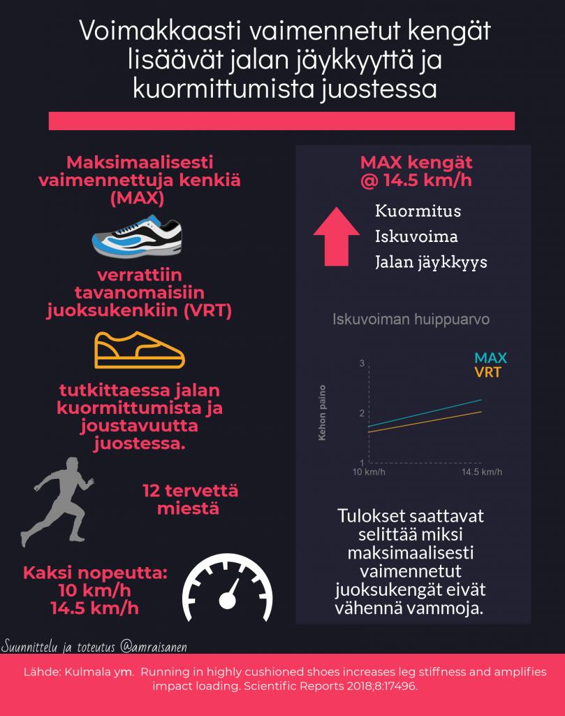 Voimakkaasti vaimennetut kengät lisäävät jalan jäykkyyttä ja kuormittumista juostessa.
