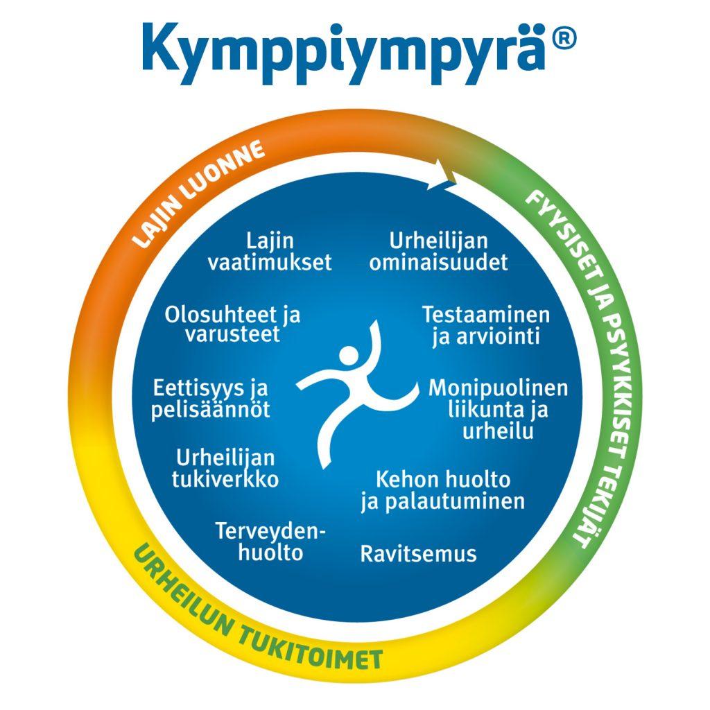 Kymppiympyrän sisältöalueet ovat lajin vaatimukset, urheilijan ominaisuudet, testaaminen ja arviointi, monipuolinen liikunta ja urheilu, kehon huolto ja palautuminen, ravitsemus, terveydenhuolto, urheilijan tukiverkko, eettisyys ja pelisäännöt sekä olosuhteet ja varusteet.