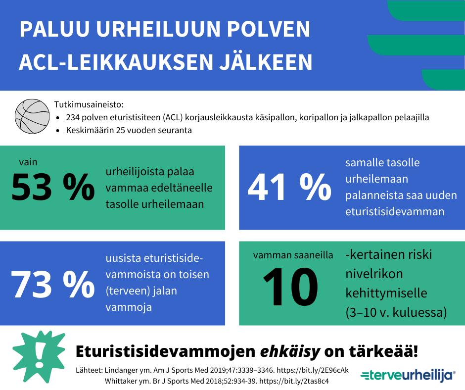 Polven eturistisidevamma on vakava vamma: vain 53 % urheilijoista palaa vammaa edeltäneelle tasolle urheilemaan ja vamman saaneilla on 10-kertainen riski nivelrikon kehittymiselle.