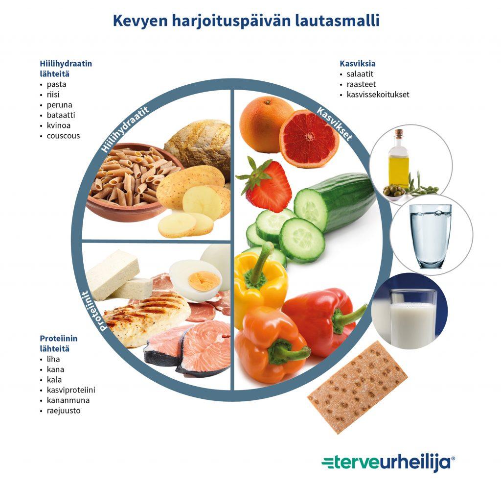 Kevyen harjoituspäivän lautasmalli sisältää 1/4 hiilihydraation lähteitä, 1/4 proteiinin lähteitä ja 1/2 kasviksia. Hyvien rasvojen lähteenä käytetään öljyä/margariiniä. Ateriaa täydennetään 1 leipäsiivulla. Ruokajuomaksi vettä tai rasvatonta maitoa.