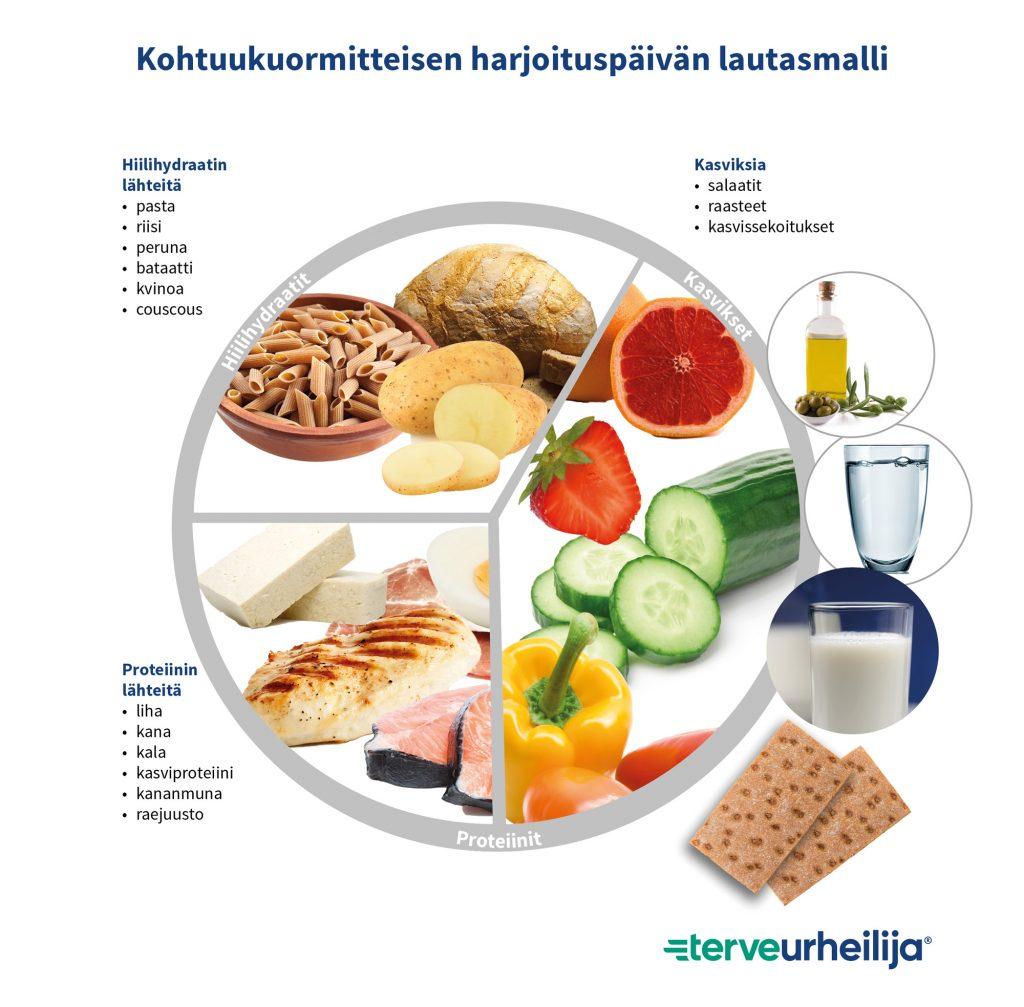 Kohtuukuormitteisen harjoituspäivän lautasmalli sisältää 1/3 hiilihydraatin lähteitä, 1/3 proteiinin lähteitä ja 1/3 kasviksia. Hyvien rasvojen lähteenä käytetään öljyä/margariiniä. Ateriaa täydennetään 2 leipäsiivulla. Ruokajuomaksi vettä tai rasvatonta maitoa.