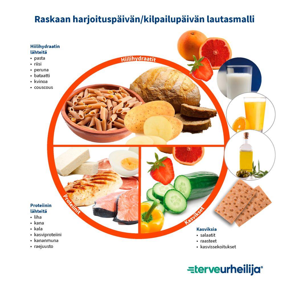 Raskaan harjoituspäivän/kilpailupäivän lautasmalli sisältää 1/2 hiilihydraatin lähteitä, 1/4 proteiinin lähteitä ja 1/4 kasviksia. Hyvien rasvojen lähteenä käytetään öljyä/margariiniä. Ateriaa täydennetään 2-3 leipäsiivulla ja hedelmällä. Ruokajuomaksi vettä, rasvatonta maitoa tai täysmehua.