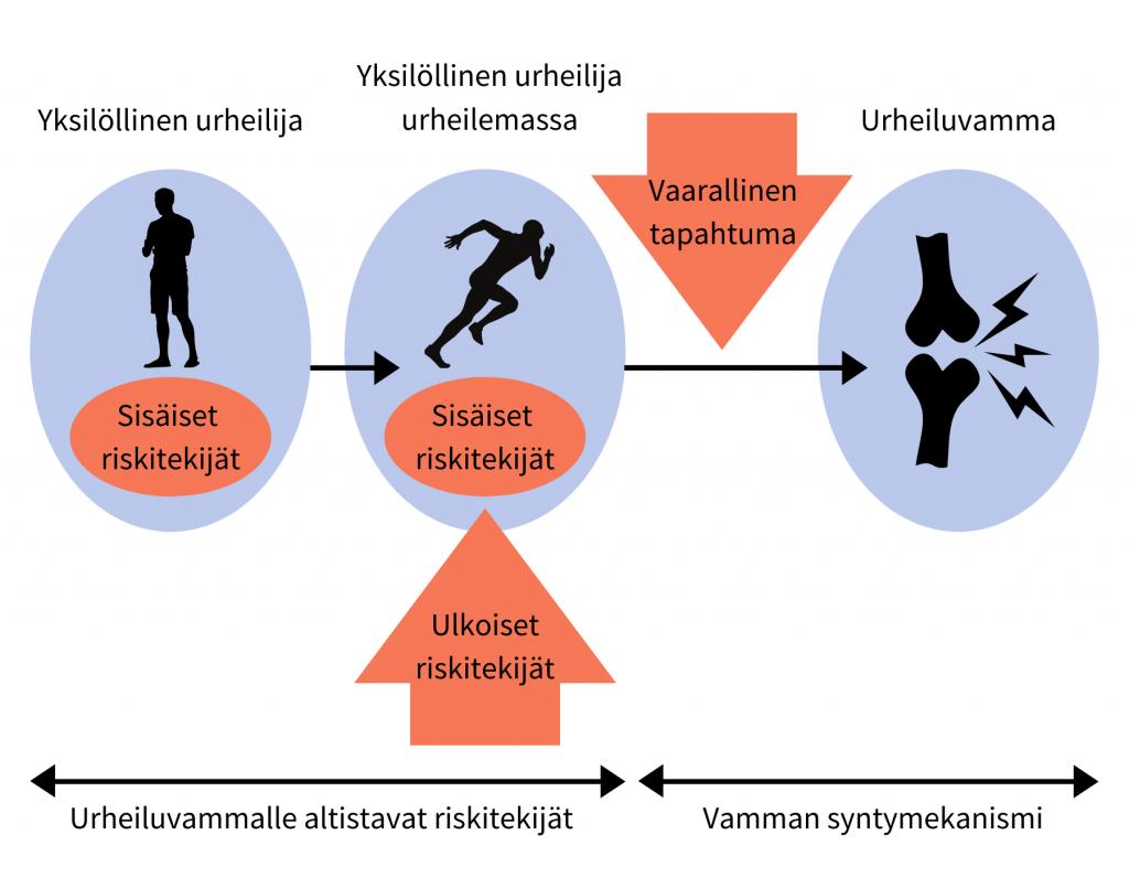 Kuva, jossa kerrotaan urheiluvamman synnystä. Urheiluvamma syntyy sisäisten ja ulkoisten riskitekijöiden sekä jonkin vaarallisen tapahtuman seurauksena.