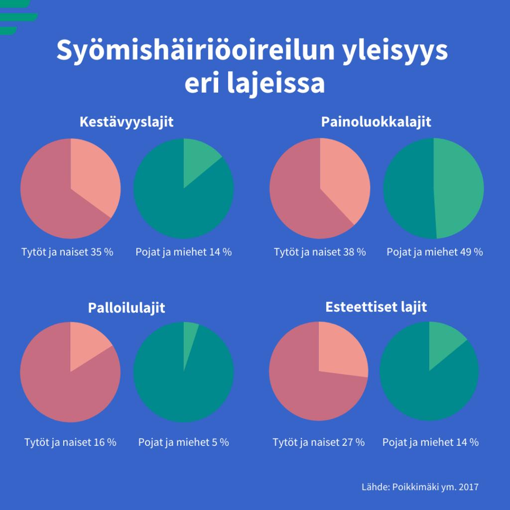 Infograafi, jossa kuvataan ympyrädiagrammeilla syömishäiriöoireilun yleisyyttä eri lajityypeissä naisilla ja miehillä. Kestävyyslajit: tytöt ja naiset 35 %, pojat ja miehet 14 %. Painoluokkalajit: tytöt ja naiset 38%, pojat ja miehet 49 %. Palloilulajit: tytöt ja naiset 16 %, pojat ja miehet 5 %. Esteettiset lajit: tytöt ja naiset 27 %, pojat ja miehet 14 %.