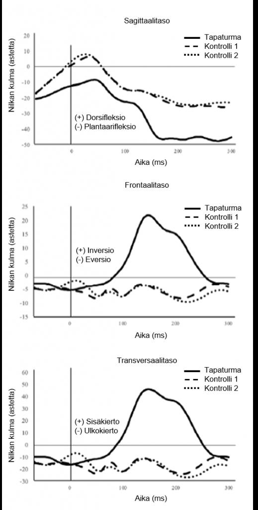 Grafiikkaa nilkan nivelkulmista suunnanmuutoksen kontaktihetkellä tapaturmasuorituksessa ja kahdessa kontrollisuorituksessa. Tärkein tieto selviää tekstistä.