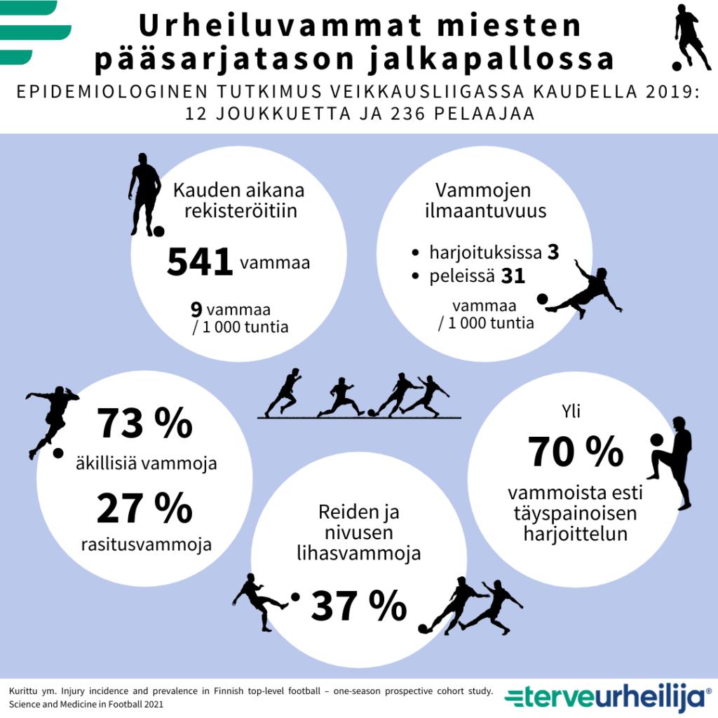 Urheiluvammat miesten pääsarjatason jalkapallossa -infograafi, jossa kerrotaan epidemiologisesta tutkimuksesta miesten pääsarjatason jalkapallossa. Veikkausliigan pelaajia oli 236 12 eri joukkueesta ja heitä seurattiin kauden 2019 ajan. Kauden aikana rekisteröitiin 541 vammaa (9 vammaa/ 1000 tuntia). Vammoja ilmaantui harjoituksissa 3/1000 tuntia ja peleissä 31/1000 tuntia. Äkillisiä vammoja ilmeni 73 % ja rasitusvammoja 27 %. 37 % vammoista oli reiden ja nivusalueen lihasvammoja. Yli 70 % loukkaantuneista johti poissaoloon täyspainoisesta harjoittelusta.